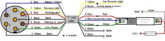 towbar wiring guides : electrical wiring guide for towbars, Wiring diagram